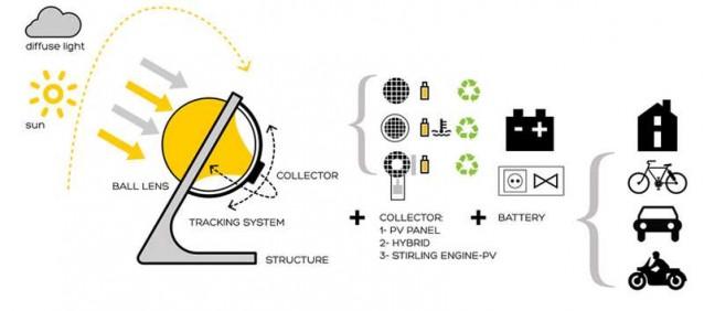 rawlemon-gunes-enerji-jeneratoru-3